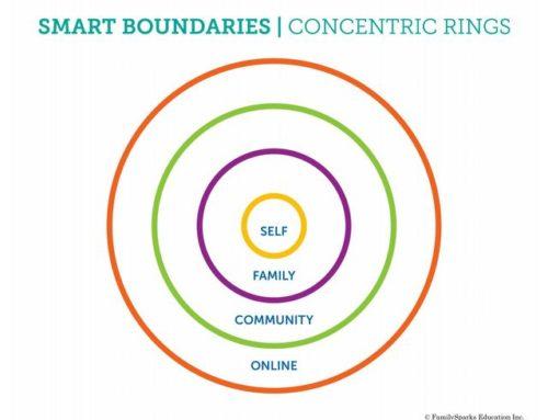 I quattro confini che vanno spiegati ai bambini